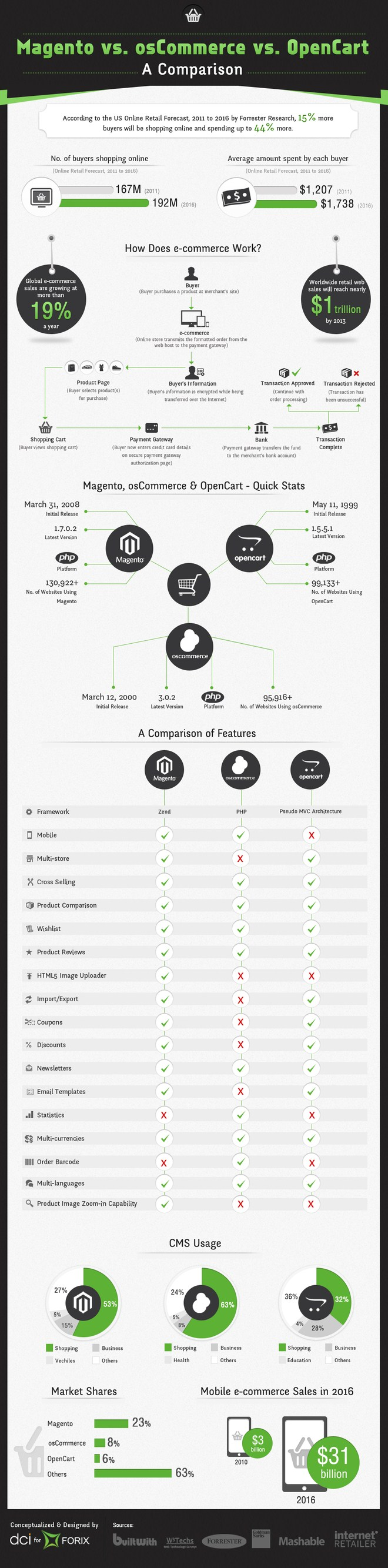 Magento Vs OS Commerce and OpenCart Infographic
