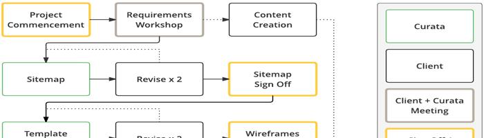 Web Process